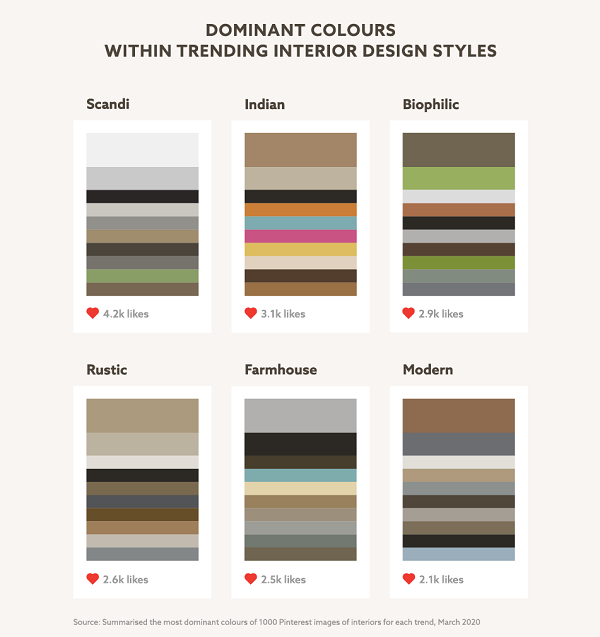 Charts showing colour schemes for different themes.