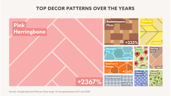 Chart showing different decor patterns and highlighting pink herringbone.