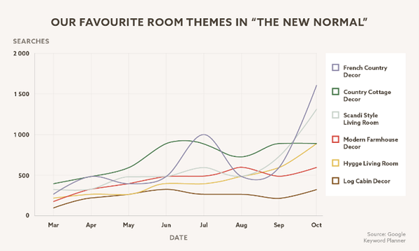 A graph inficating the increase in room themes.