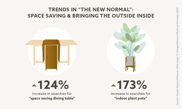 An image showing 124% increase in search for space saving dining table and 173% increase for indoor plant pots.